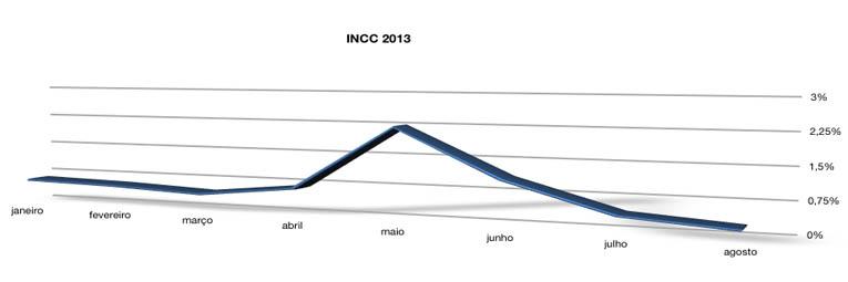 INCC-DI Janeiro a Agosto 2013